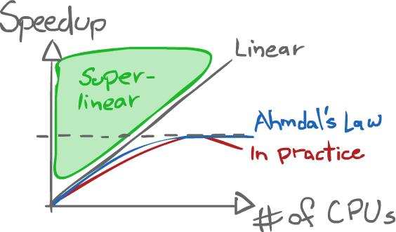 Ahmdal's Law graph