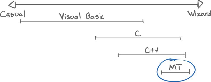 Programming spectrum graph