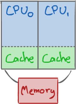 CMP Schematic