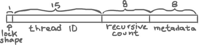 Thin lock diagram