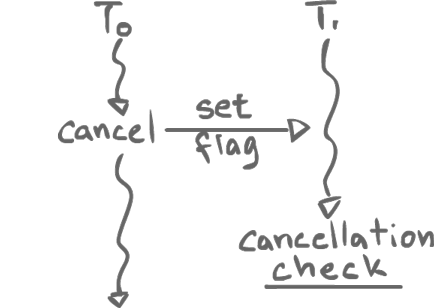 Cancellation Sequence Diagram