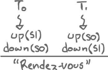 Rendez-vous Sequence Diagram