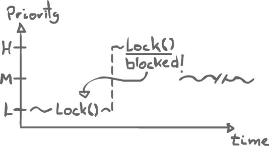 Priority Inversion Graph