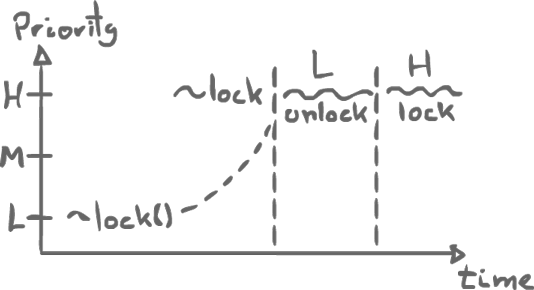 Priority Inheritance Graph
