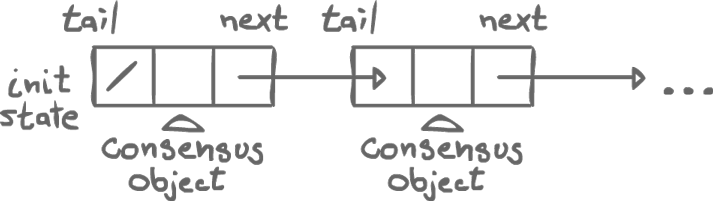 Log linked list