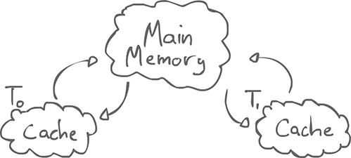 OpenMP memory