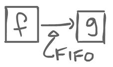 FIFO channels