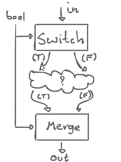 Switch and merge