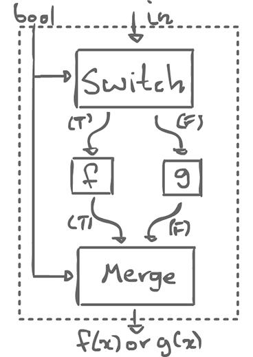 If-schema