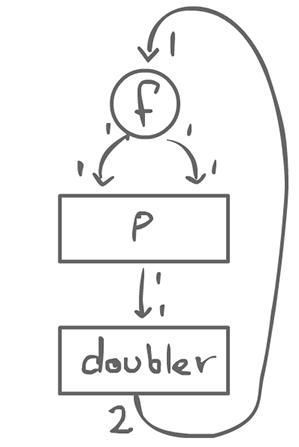 Non-trivial graph