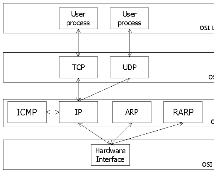 308-435B TCP/IP programming (preliminary version)