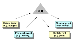 Dualism (philosophy of mind)