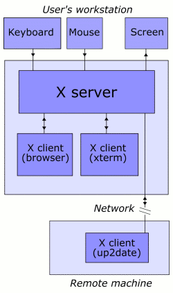 X Window System protocols and architecture