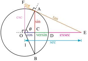how to solve tan 2 theta from a triangle