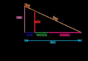 Trigonometric Function