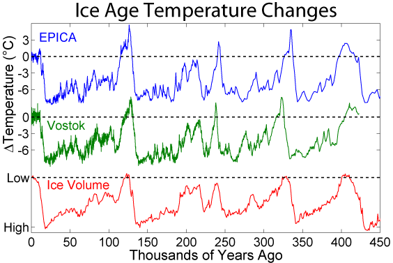 what causes ice age climate change