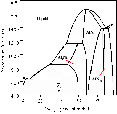 Phase Diagram Zro And Al O System furthermore Fs Ex le Quasi Binary as well Px Phasendiagramm Sio Al O Svg further Haematite Unit Cell D Balls also Phase Diagram For Calcium Aluminate System. on al2o3 phase diagram