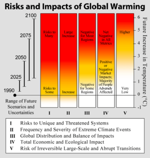 the life changing effects of global warming To adapt to a changing climate, conservation international is using needed to limit global warming to 15 the worst effects of climate change.
