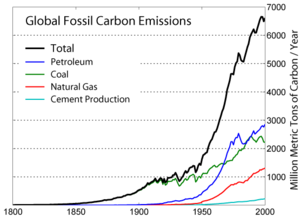 fossil fuel and industrial revolution Coal has long been used as an energy source and was the hallmark fuel of the industrial revolution dit replaced more traditional sources such as wood (the original biomass, or biofuel) and water power (harnessed by mills).
